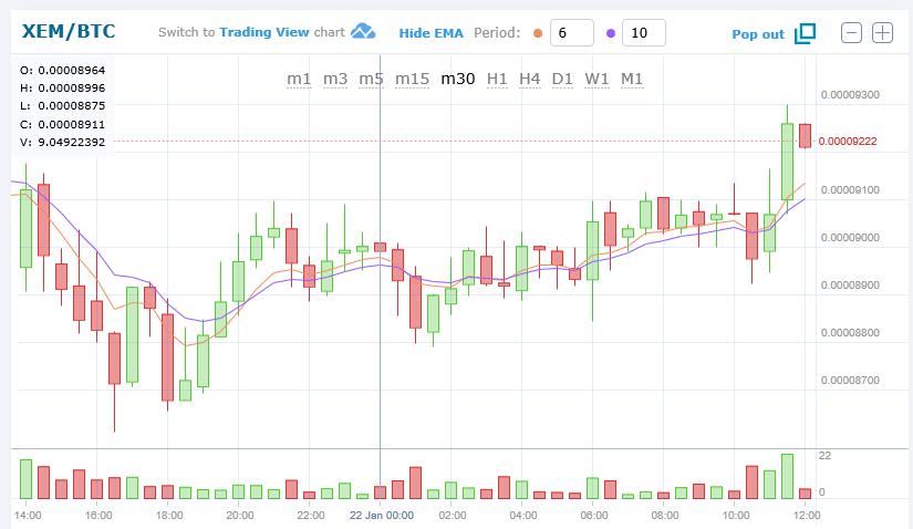 $XEMBTC (NEMネム)仮想通貨値動き:アルトコイン(草コイン)チャート速報