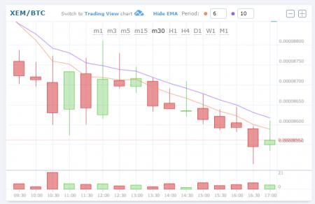 $XEM/BTC (NEM/ネム)113.30 JPY (19.92%) 0.00008845 BTC 仮想通貨値動き:アルトコイン(草コイン)チャート速報