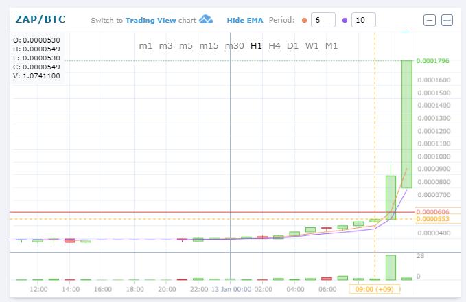 $ZAP/BTC(ZAP Token/ザップ)急上昇!仮想通貨値動き:アルトコイン(草コイン)チャート速報