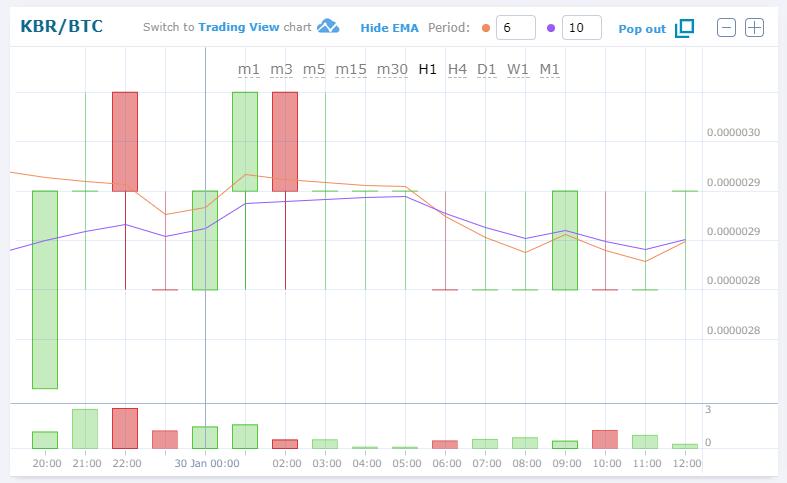 $KBR/BTC (Kubera/クベーラ)3.46JPY (13.76%) 0.00000289 BTC 仮想通貨値動き:アルトコイン(草コイン)チャート速報