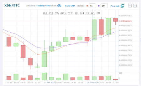 $XDN/BTC(DigitalNote/デジタルノート)仮想通貨値動き:アルトコイン(草コイン)チャート速報