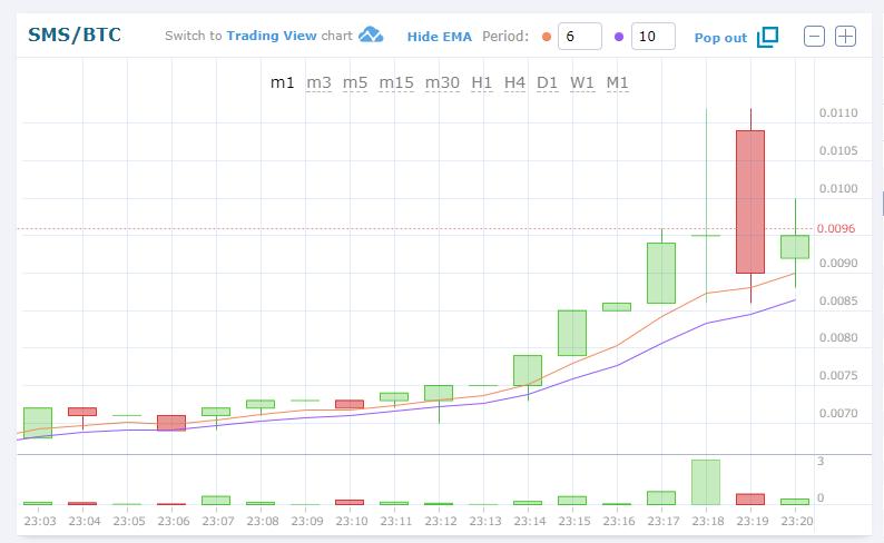 $SMSBTC(Speed Mining Serviceスピードマイニングサービス)仮想通貨アルトコイン(草コイン)価格値動きチャート速報
