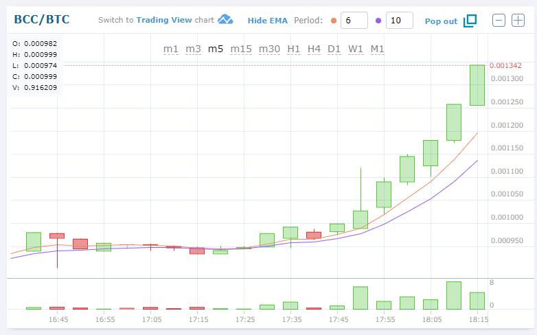 $BCC/BTC急上昇!仮想通貨アルトコイン(BitConnect/ビットコネクト)値動きチャート速報