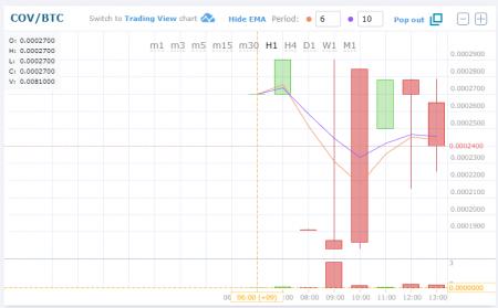 $COV(Covesting/コベスティング) HitBTCに上場!取引開始!仮想通貨アルトコイン新規上場情報、値動きチャート速報
