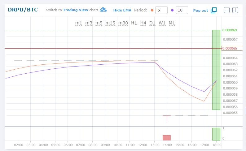 $DRPU/BTC(DRP Utility)仮想通貨アルトコイン値動きチャート速報
