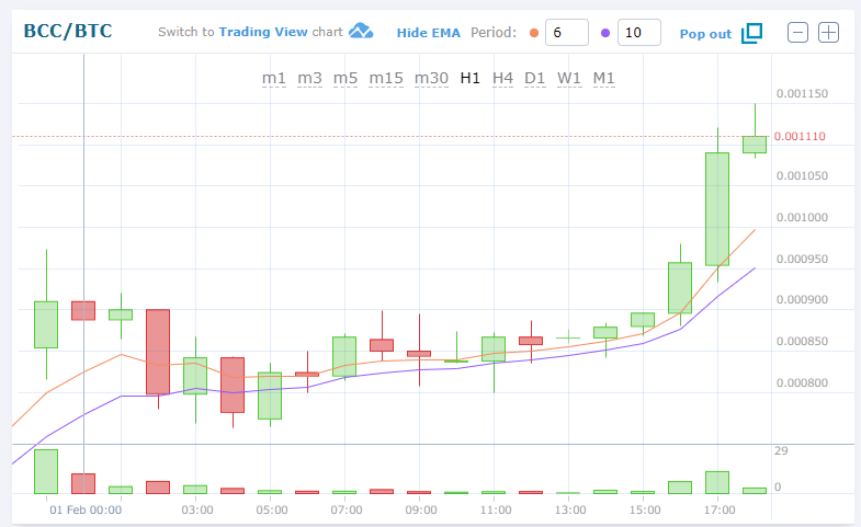 $BCC(BitConnect/ビットコネクト)仮想通貨アルトコイン値動きチャート速報