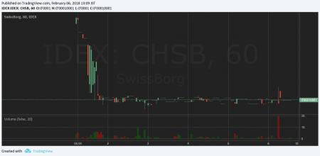 $CHSB/BTC(Swissborg/スイスボーグ)仮想通貨値動き:アルトコイン(草コイン)チャート速報