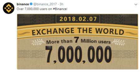 バイナンス ユーザー数700万人突破!仮想通貨取引所最新ニュース速報