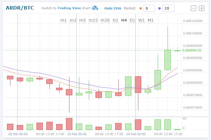 $ARDR/BTC(Ardor/アーダー)暴沸!仮想通貨値動き:アルトコイン(草コイン)チャート速報