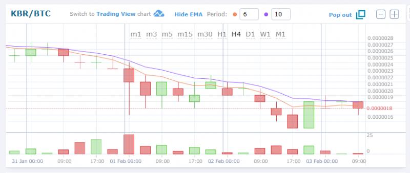 $KBR/BTC (Kubera/クベーラ)1.65 JPY (-4.68%) 0.00000181BTC 仮想通貨値動き:アルトコイン(草コイン)チャート速報