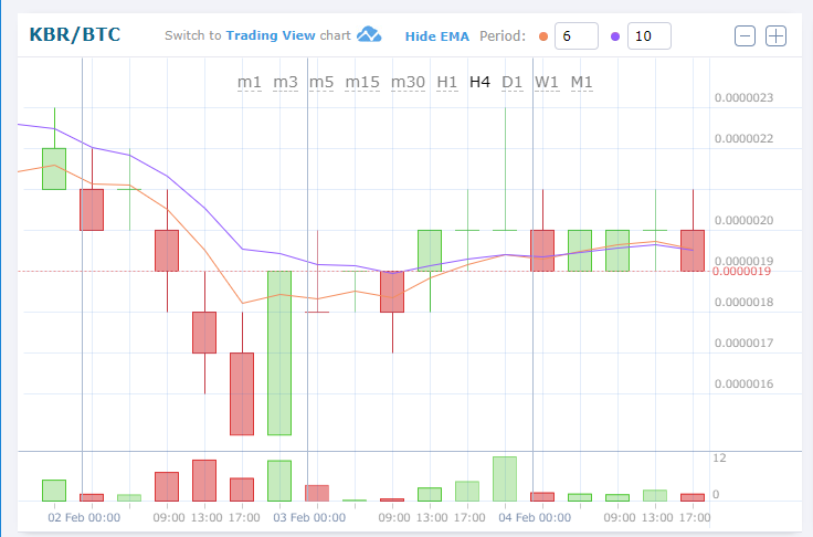 $KBR/BTC (Kubera)Down.Cryptocurrency Altcoin Chart news flash
