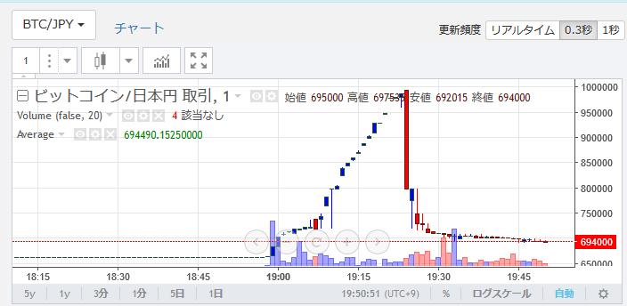 ザイフ メンテ明けビットコイン暴騰!仮想通貨$BTC値動きチャート速報