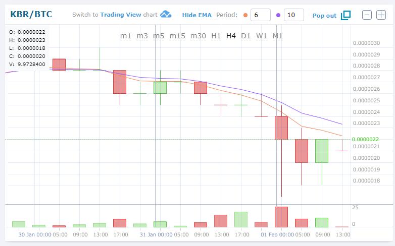 $KBR/BTC (Kubera/クベーラ)2.40 JPY (-12.15%) 0.00000220 BTC 仮想通貨値動き:アルトコイン(草コイン)チャート速報