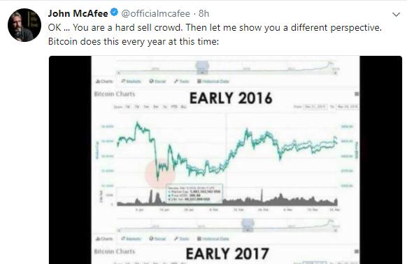 ジョン・マカフィー「ビットコインのこの動きは毎年のことだ。」とツイート。仮想通貨値動き価格関連情報