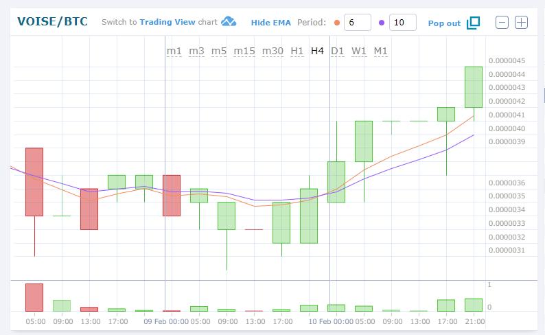 $VOICEBTC(Voiceボイス)仮想通貨アルトコイン値動きチャート速報