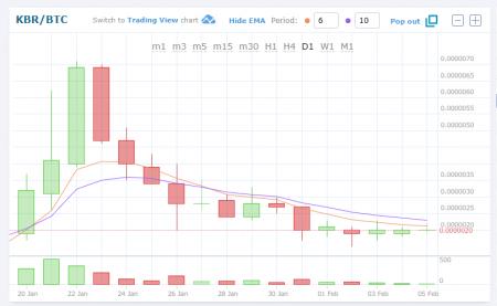 $KBR/BTC (Kubera/クベラコイン)仮想通貨値動き:アルトコイン(草コイン)チャート速報