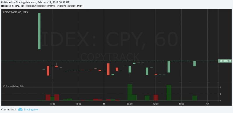 $CPY/ETH(COPYTRACK/コピートラック)取引開始!仮想通貨ICOアルトコイン価格値動きチャート速報