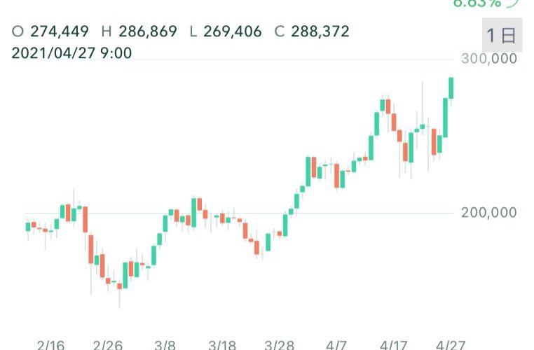 イーサリアム過去最高値更新!28万円突破再び!仮想通貨値動き/価格 最新ニュース